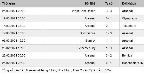 Phong độ thi đấu Arsenal