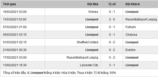 Phong độ thi đấu Liverpool