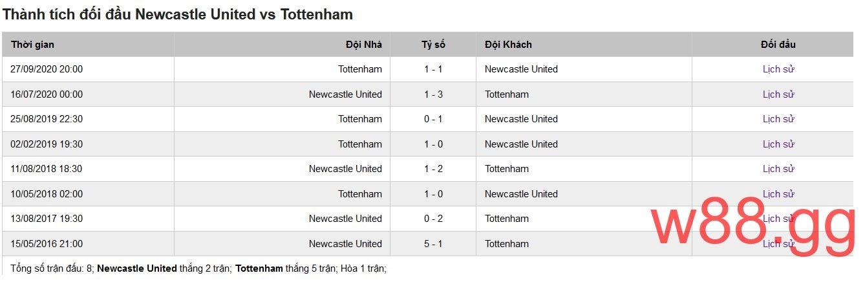 Lịch đối đầu của Newcastle và Tottenham