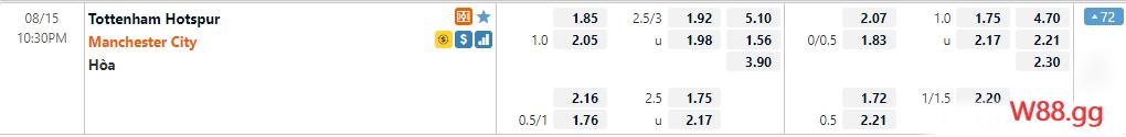 Bảng tỷ lệ kèo của hai đội bóng Tottenham vs Manchester City