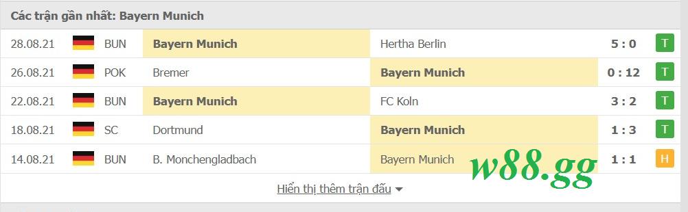 Phong độ gần đây của Bayern