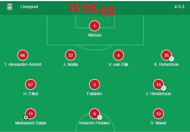 Đội hình ra sân dự kiến của Liverpool