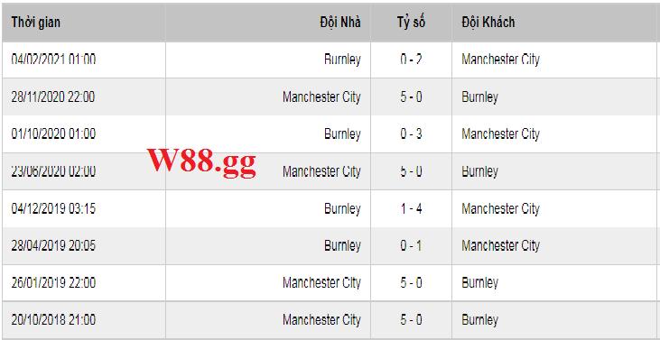 Lịch sử đối đầu giữa Man City và Burnley