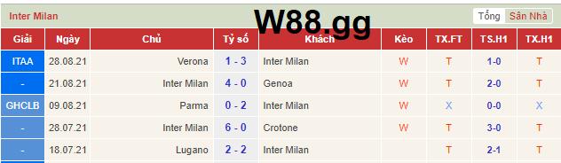 Phong độ gần đây nhất của Inter Milan