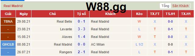 Phong độ gần đây nhất của Real Madrid