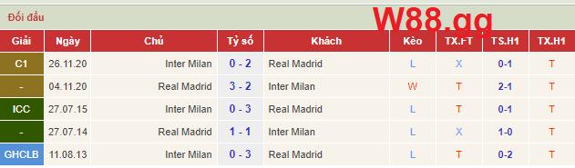 Lịch sử đối đầu của 2 đội Inter Milan và Real Madrid