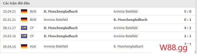 Thành tích đối đầu của B. Monchengladbach vs Arminia Bielefeld