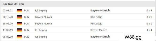 Thành tích đối đầu của RB Leipzig vs Bayern Munich