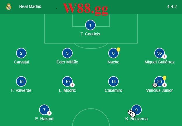 Đội hình ra sân dự kiến của Real Madrid