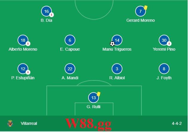 Đội hình ra sân dự kiến của Villarreal