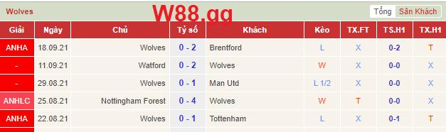 Phong độ gần đây nhất của Wolves