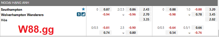 Thông tin tỉ lệ cược Southampton và Wolverhampton Wanderers, ngày 26/09/2021