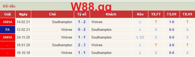 Lịch sử đối đầu của 2 đội Southampton và Wolves