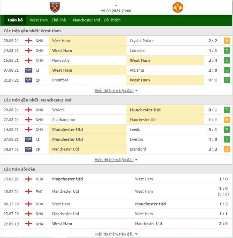 Lịch sử đối đầu của hai đội bóng West Ham với Man Utd