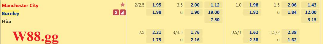 Thông tin tỉ lệ cược trận đấu