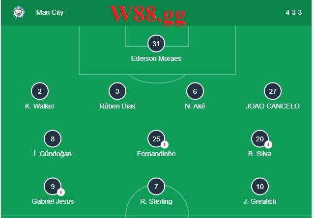 Đội hình ra sân dự kiến của Man City