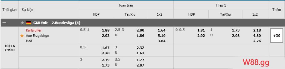 Tỷ lệ kèo của hai trận đấu giữa Karlsruher SC vs Aue