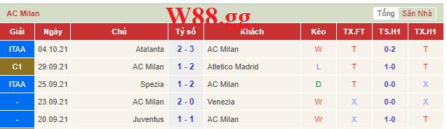 Phong độ gần đây nhất của AC Milan