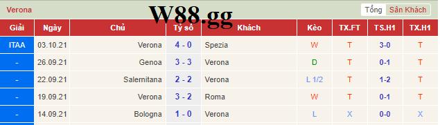 Phong độ gần đây nhất của Verona