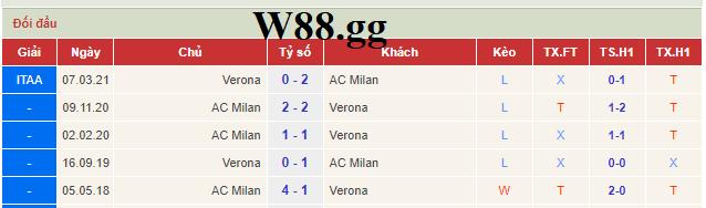 Lịch sử đối đầu của 2 đội AC Milan và Verona